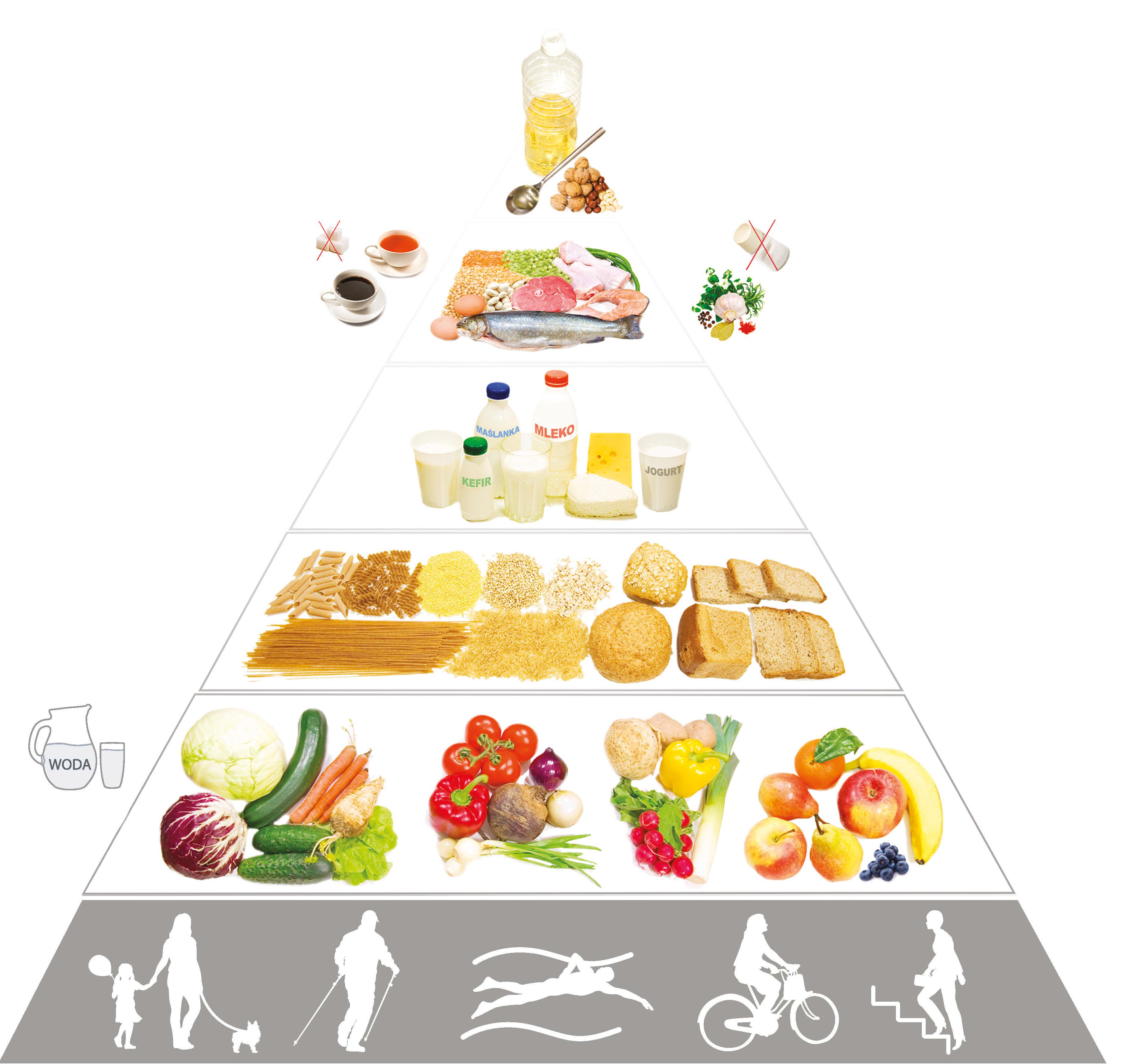 piramida zdrowego żywienia i aktywności fizycznej 2016
